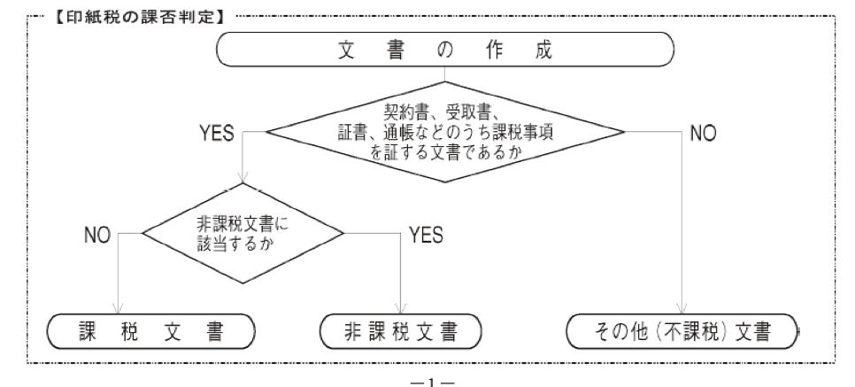 基本 契約 印紙 取引 書